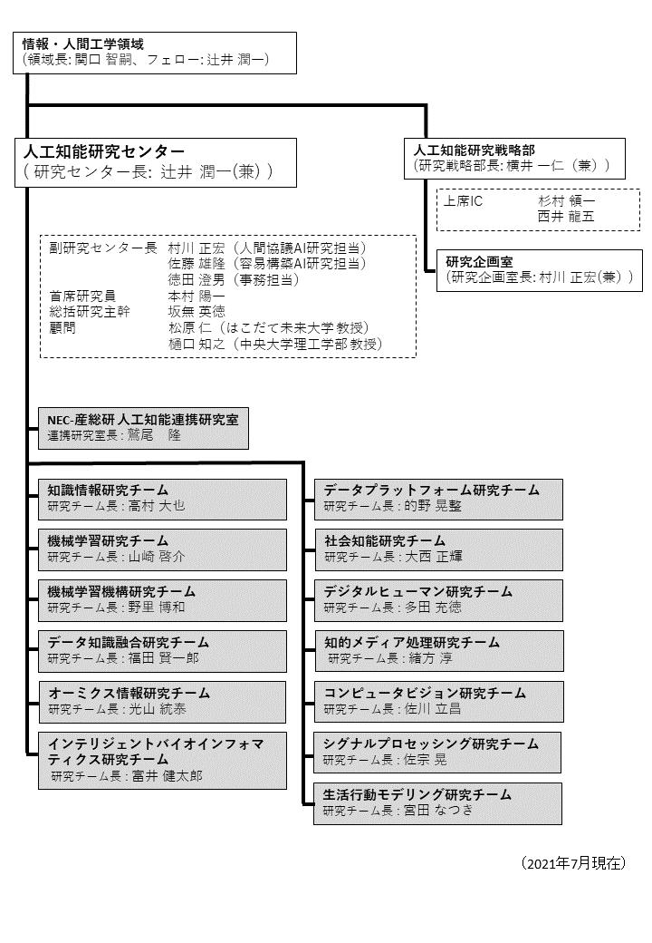 organizations_20210701.png